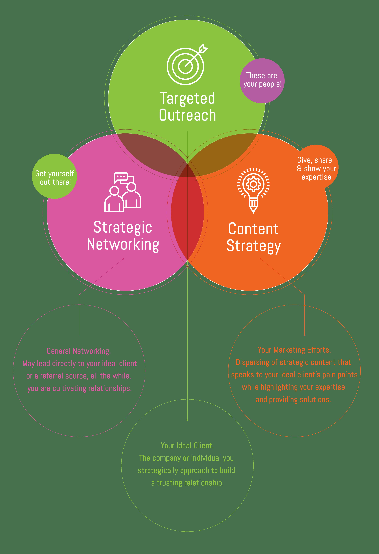Marketing Mentor Marketing Strategy Process